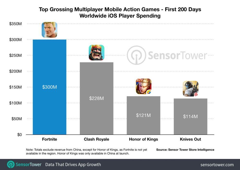 Il titolo di battaglia reale da record Fortnite continua a generare entrate su iOS a un ritmo senza precedenti. I nuovi dati di SensorTower di questa settimana mostrano che il fatturato di Fortnite ha superato i $ 300 milioni da quando è stato lanciato originariamente, con un enorme aumento di $ 20 milioni nell'ultima settimana.